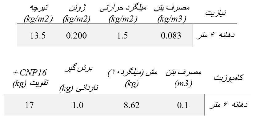 مقایسه قیمت سقف کامپوزیت با نیازیت کامپوزیت